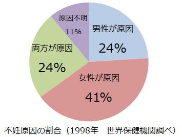 不妊原因の割合(WHO調べ)