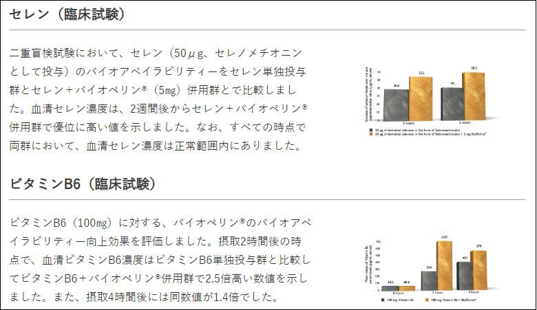 バイオペリン臨床試験データ