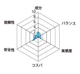 ヴォルスタービヨンドの評価グラフ