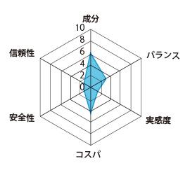 エールマカの評価グラフ