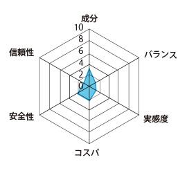 マカギニンの評価グラフ