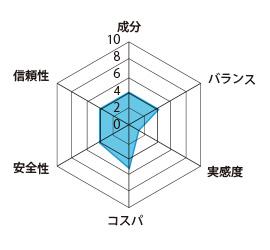活力サプリメントの評価グラフ